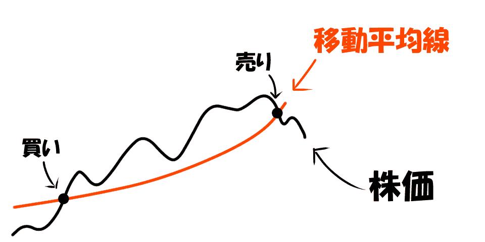 株価トレンド分析のイメージ