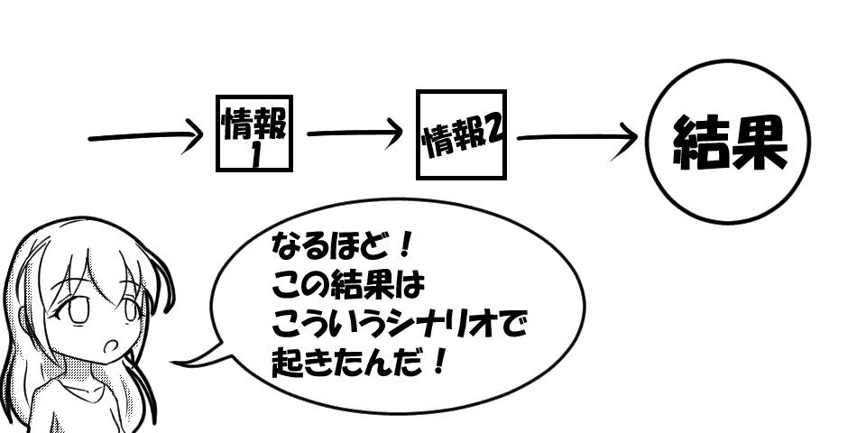 断片的な情報